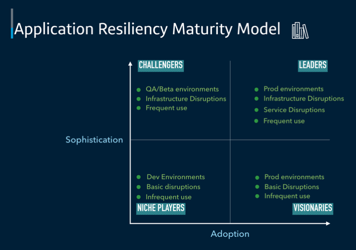Graph of Application Resiliency Maturing Model. Vertical axis is sophistication, horizontal is adoption.