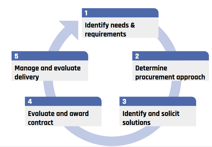 A diagram that pictures the 5 stage of the procurement process.