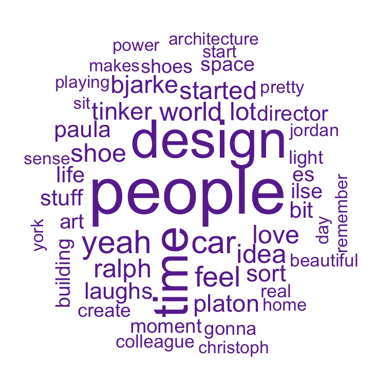 A word cloud of words used in Abstract - Towards Data Science