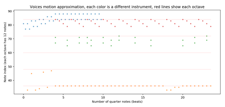 MIDI Music Data Extraction using Music21 and Word2Vec on Kaggle