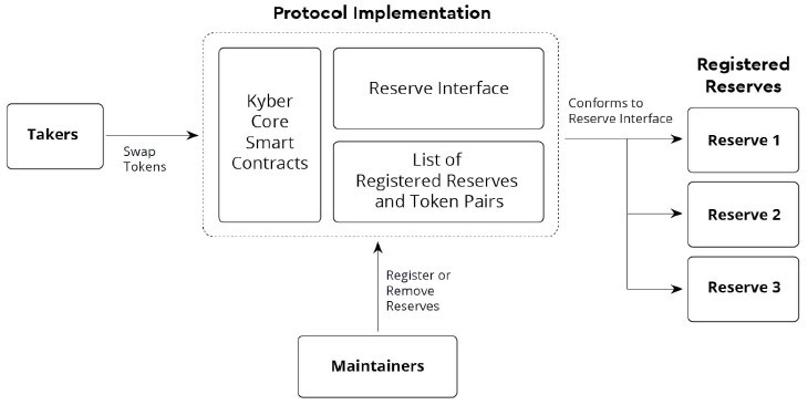 Overview Of Actors In The Kyber Protocol Implementation