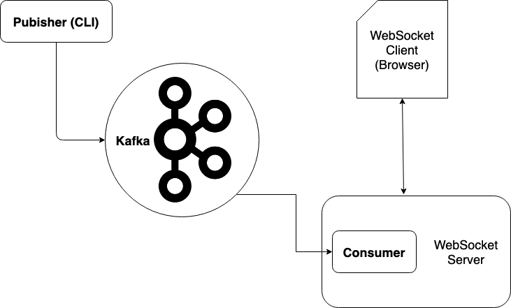 Experimenting with Apache Kafka and NodeJS - HMH Engineering