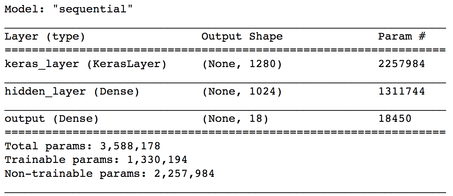 It's just a photo of Influential Keras Multi Label Text Classification