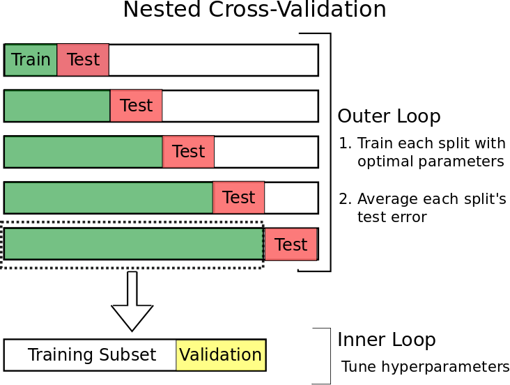 Time Series Nested Cross-Validation - Towards Data Science