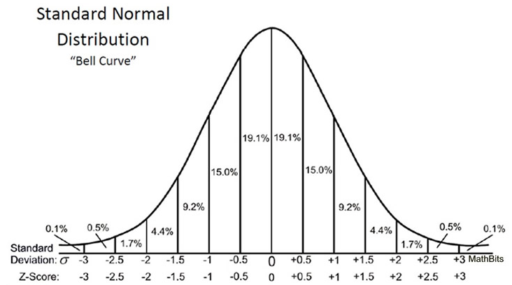 P-values Explained By Data Scientist - Towards Data Science