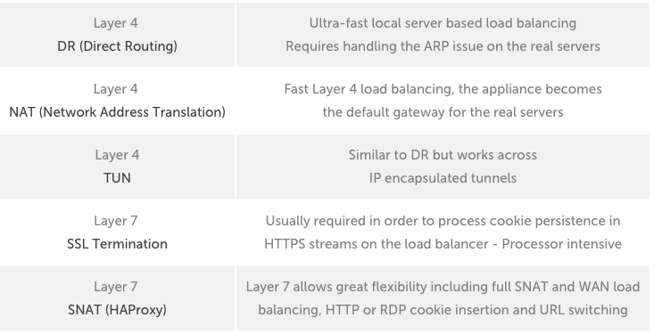 Seesaw 101 : scalable and robust load balancing #1 - Eric