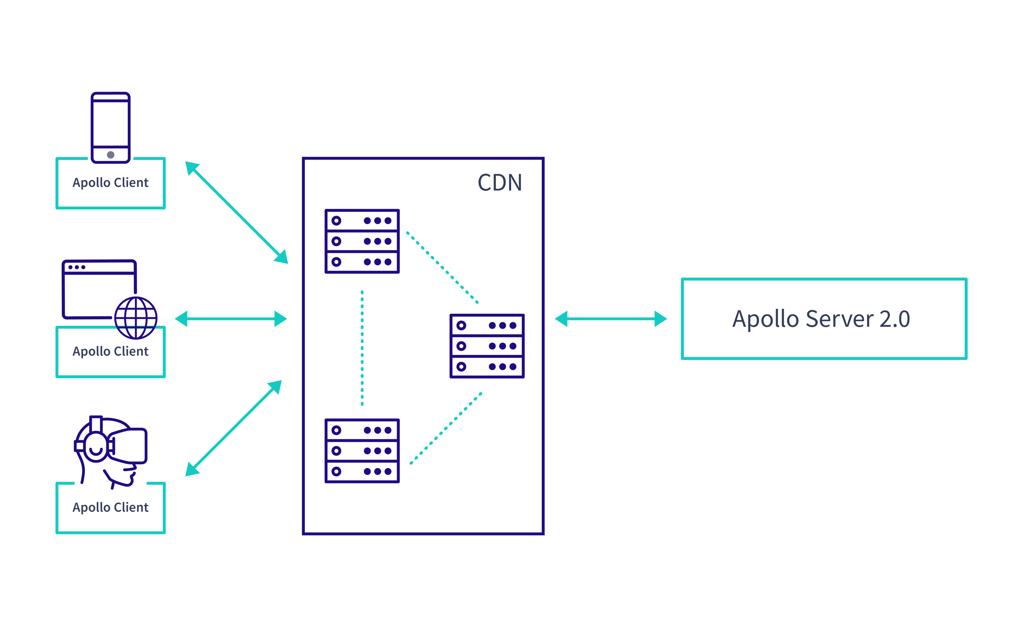 Automatic Persisted Queries and CDN caching with Apollo