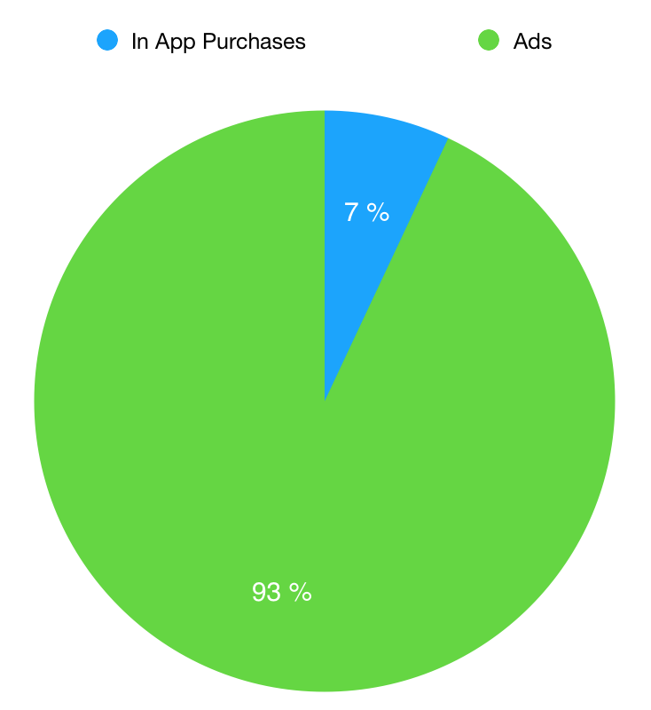 How to combine many users and good earnings - AndroidPub