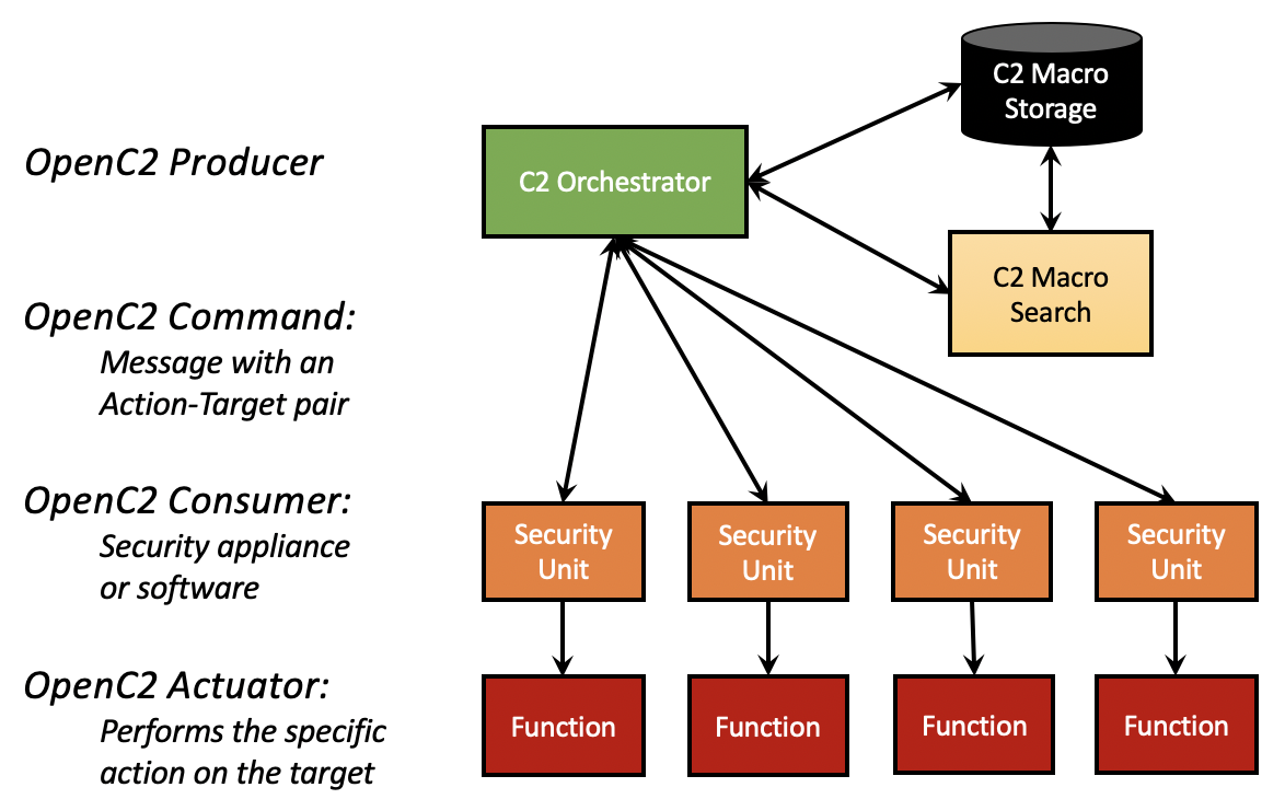 OpenC2 terminology mapping to simplified orchestration architecture