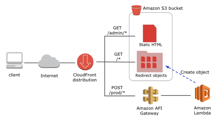5 Tips To Pass The AWS Solutions Architect Associate's in 2019