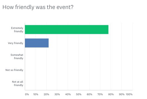 Bar chart showing very, very high levels of satisfaction with event friendliness