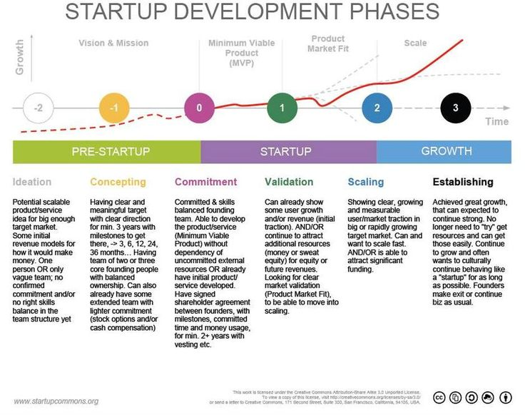 Startup Stages: From Idea to Maturity and Exit - Elligense