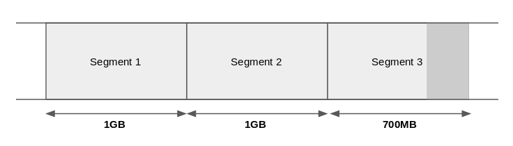 Segment cleaning illustrated example