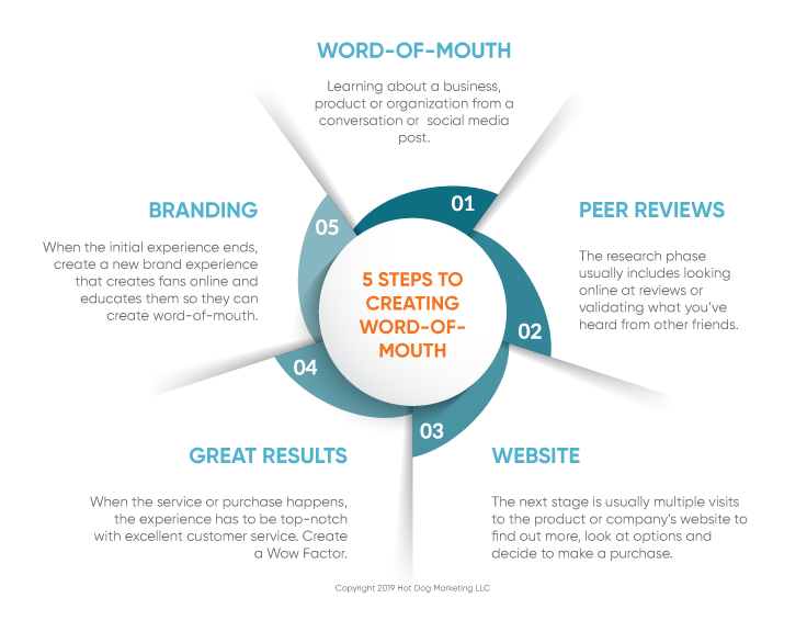 Word of Mouth infographic: Word of Mouth to Peer Reviews to Website to Great Results to Branding leads to more Word of Mouth.