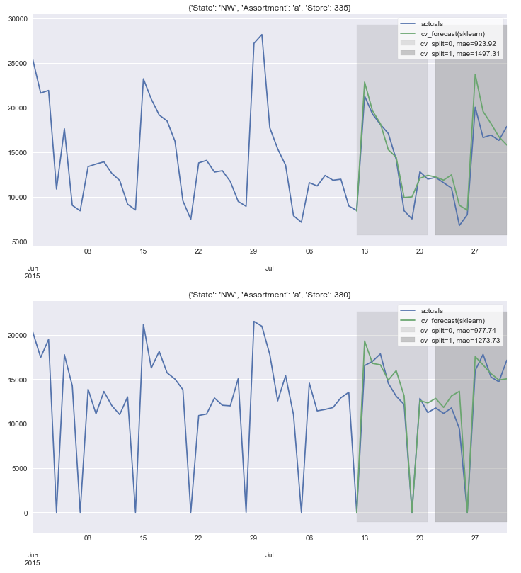Performance of cross-validation winning models for 2 partitions