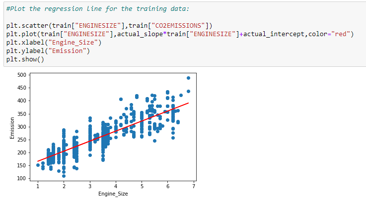 Figure 87: Plotting the training data with the regression line.