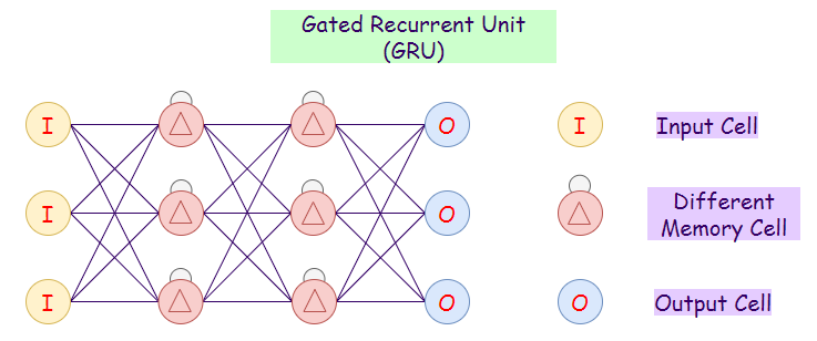 Figure 9: Representation of a gated recurrent unit (GRU) network.
