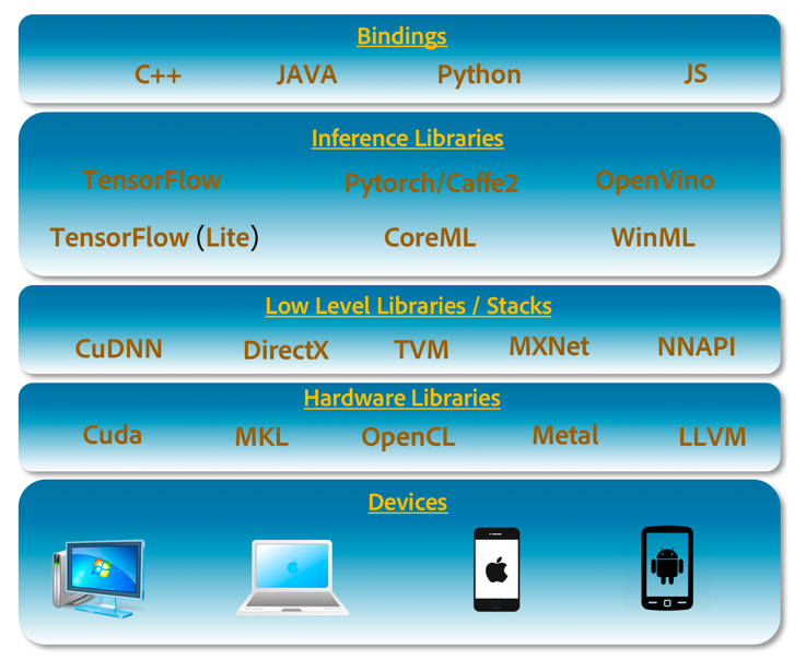 Some of the popular libraries and interfaces used for on-device machine learning.