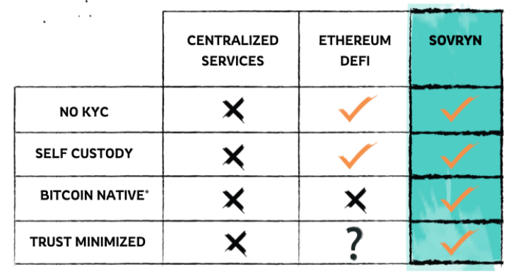 A chart of Sovryn's security checks vs Ethereum DeFi & CeFi