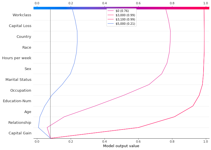 Introducing SHAP Decision Plots - Towards Data Science