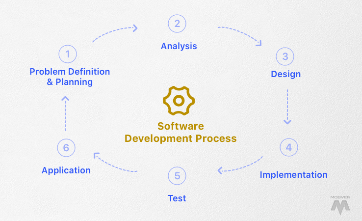 Software Testing And Test Automation By Mobven Team Medium