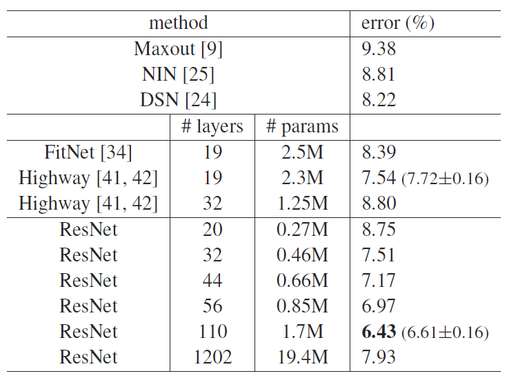 Review: ResNet — Winner of ILSVRC 2015 (Image Classification