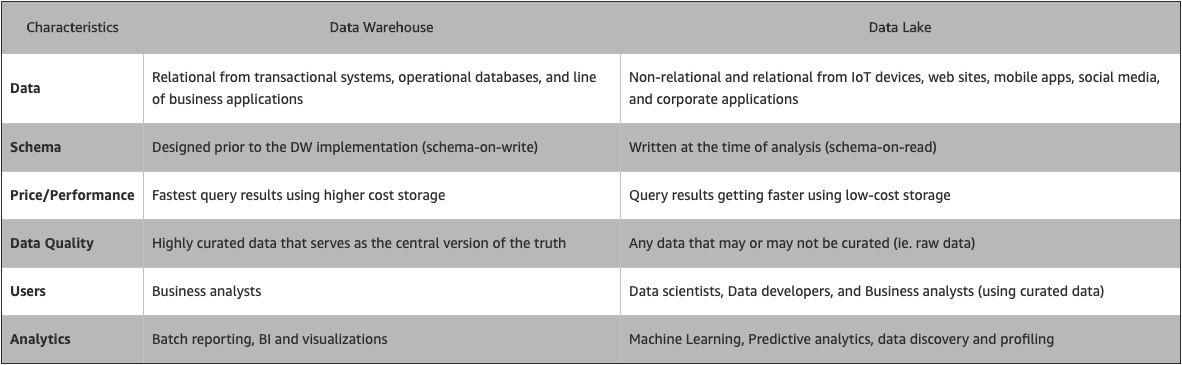 Everything A Data Scientist Should Know About Data Management
