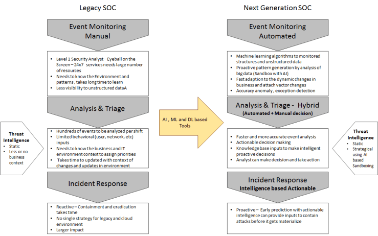 The Rise of Next Generation Security Operation Center (NG-SOC)