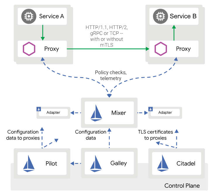 Istio architecture used for Service Mesh with sidecar proxies