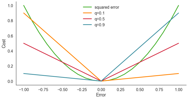 How Instacart delivers on time (using quantile regression)