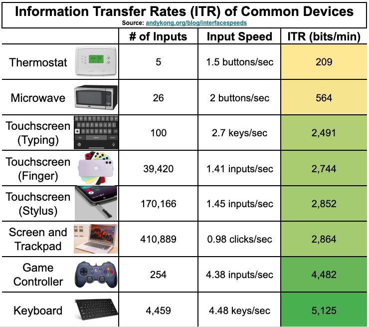 Table of common input devices and how many bits/min their interfaces allow