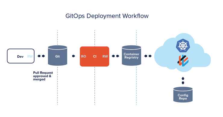 What is gitops