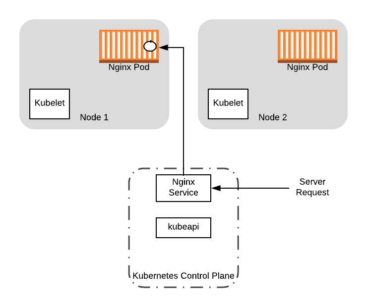 Gracefully Shutting Down Pods in a Kubernetes Cluster