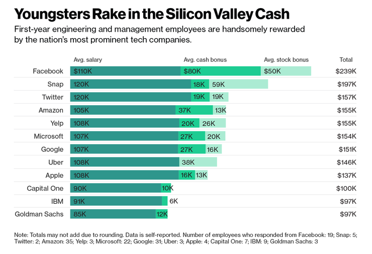 Do you earn less than a new Silicon Valley employee?
