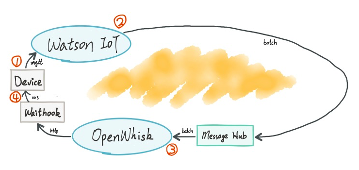 Serverless IoT Analytics with OpenWhisk Part 1 — Is It Slower?