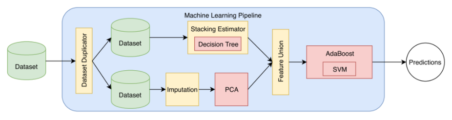 example of a more complex data pipeline designed for a specific task