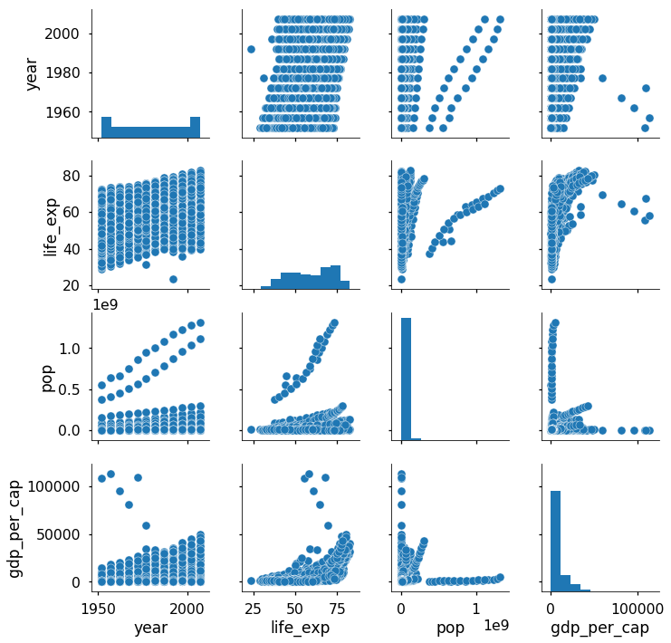 Visualizing Data with Pairs Plots in Python - Towards Data