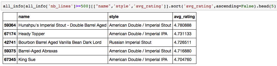 Top rated beers (with at least 500 ratings)