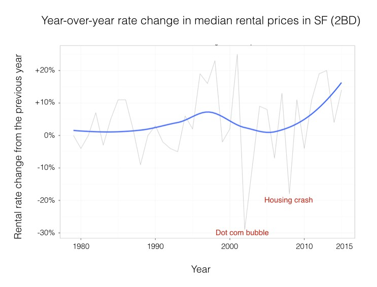 Peachy 1979 To 2015 Average Rent In San Francisco Chris Mccann Home Interior And Landscaping Ologienasavecom