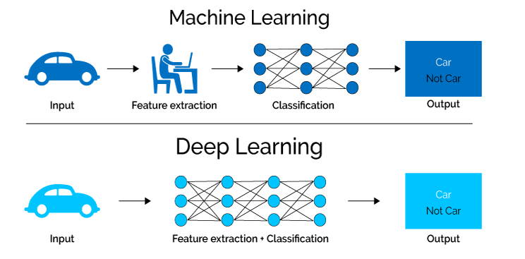 Deep Learning models don't need Feature Extraction