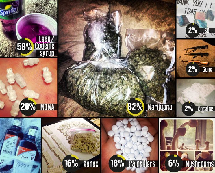 The rise of Dark Web drugs market in India : Part 2