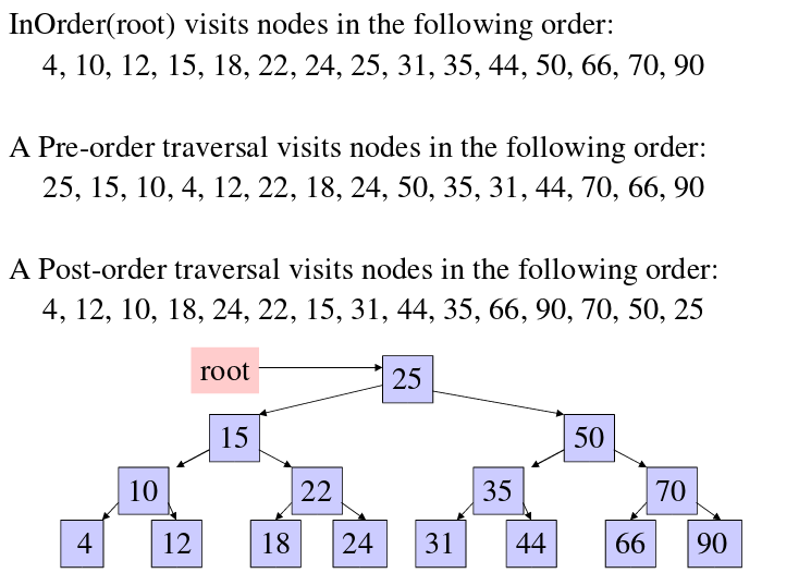 Day5: Let us Traverse the Binary tree #100DaysOfCode