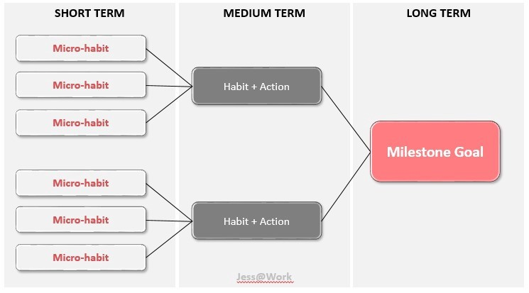 Infographic Micro habits lead to medium term habits and action that eventually lead to long term milestone goals achieved.