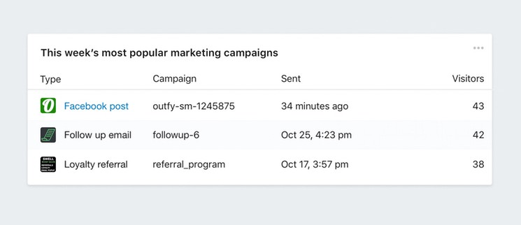 Measure Your Marketing in Shopify with UTM Links