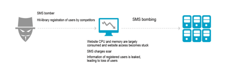 Protect Your Website: How to Avoid SMS Traffic Flooding Attacks