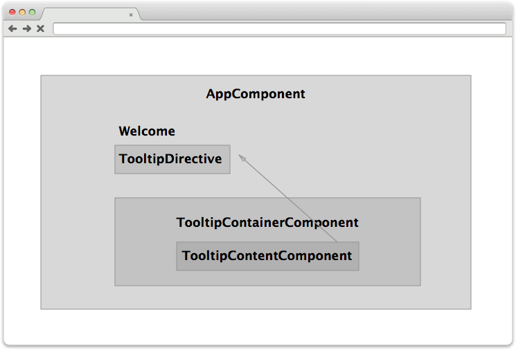 Building Tooltips for Angular2 - Austin - Medium