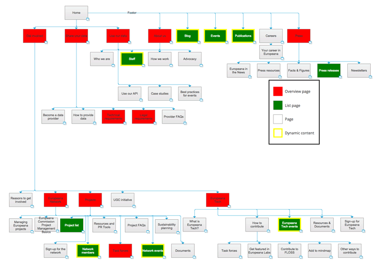 A sitemap showing the pages, and the page types.