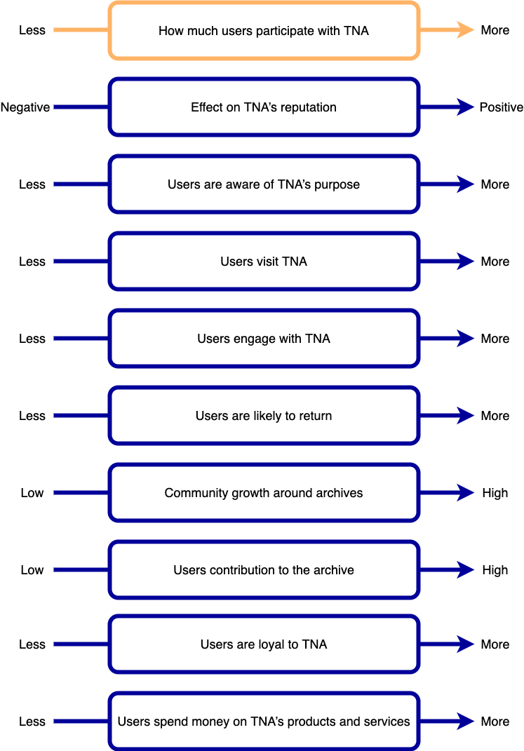 A diagram describing goal 3 for the project and its associated observations