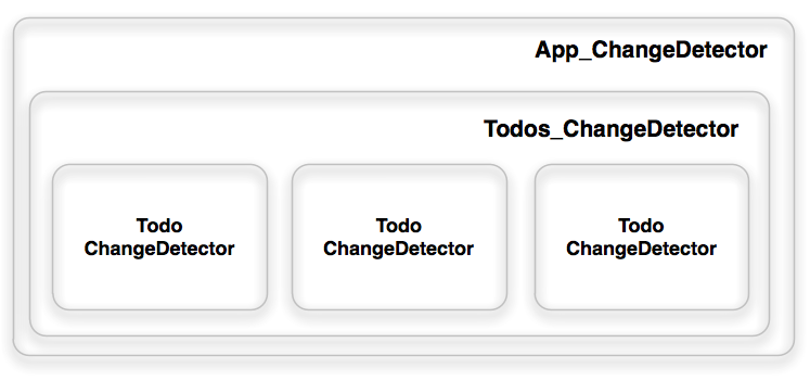 Change Detection in Angular - Angular