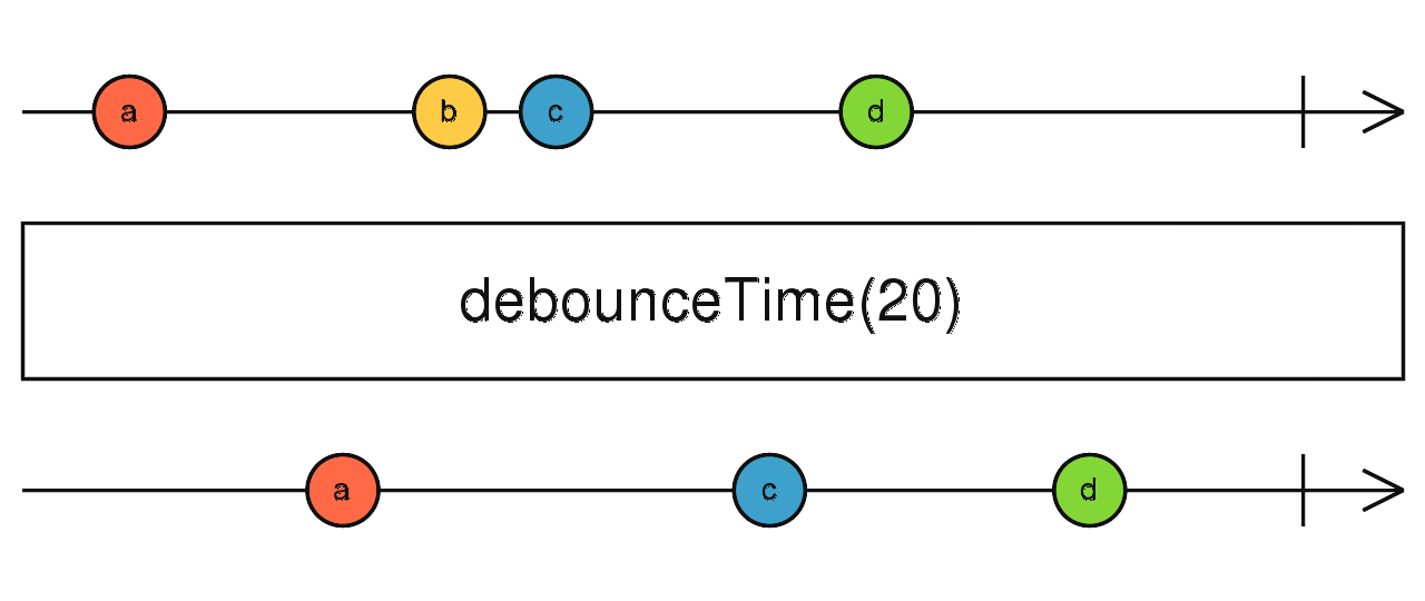 RxJs: Reducing number of API Calls to your server using debounceTime